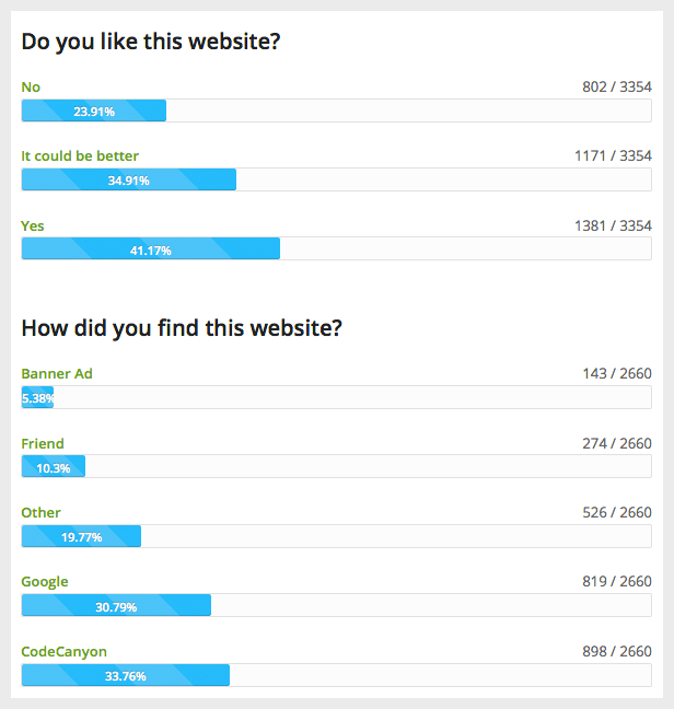 Progress Bar Style to Display the WordPress Survey Results